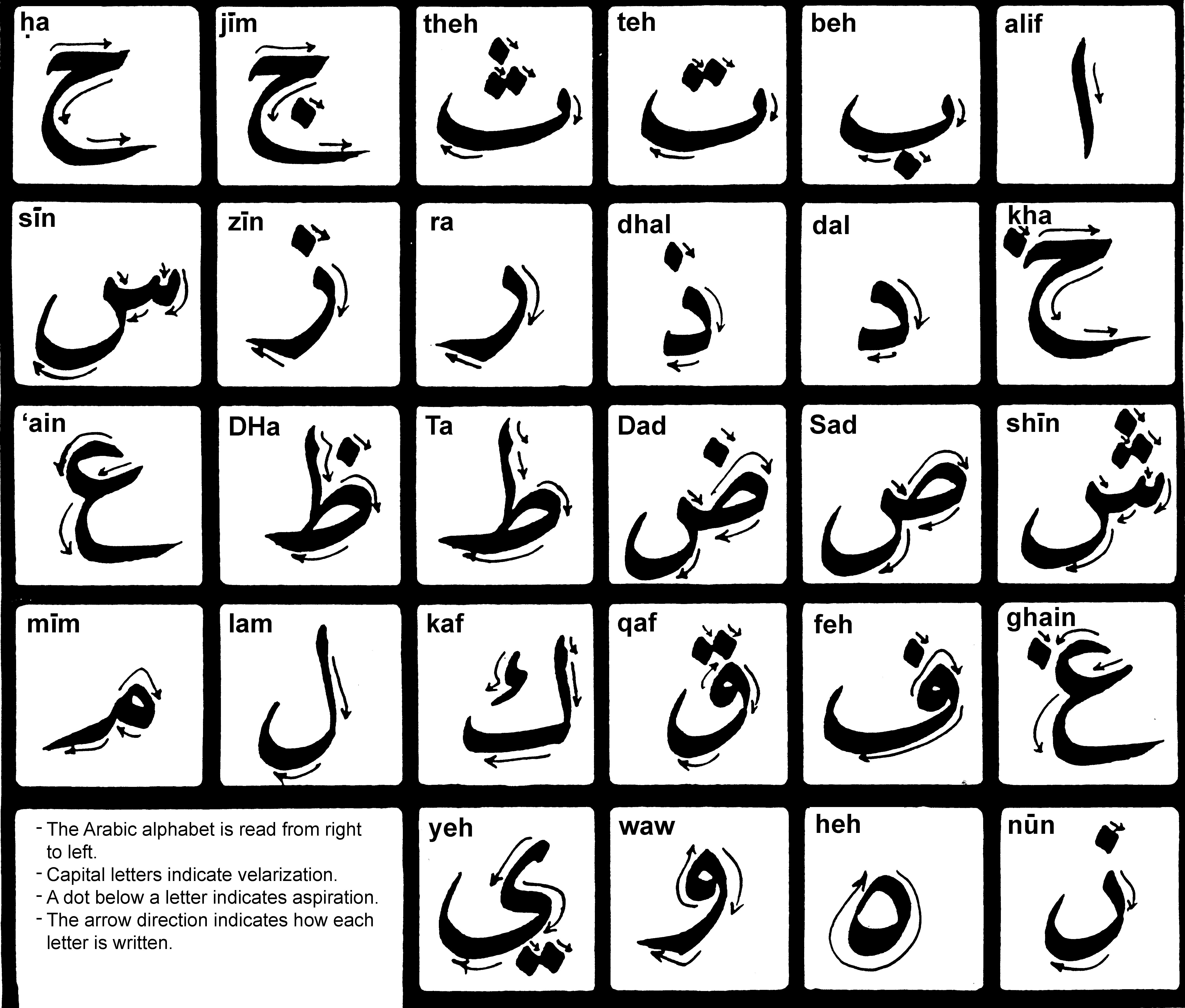 Why I Think Arabic Is The Hardest Language In The World